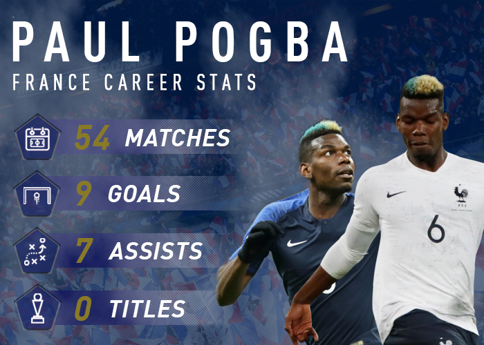 huge selection of 3e296 d7a24 Paul Pogba | WeGotSoccer.com